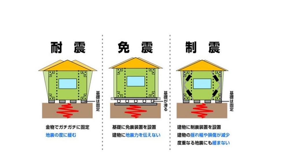 ☆地震への備え☆